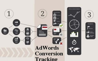 Understanding Google Adwords Conversion Tracking